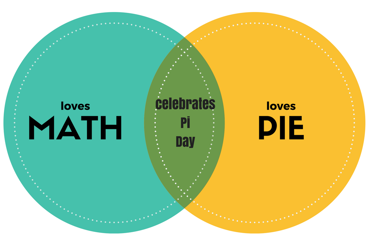 Desserts archives vintage unscripted if you made a venn diagram of people who love math best and people who love pie best today would be the day those two loves overlap happy day ccuart Images